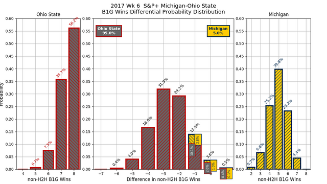 2017w06_SP_Michigan_Ohio_State_conf_wins_diff_pdf.png