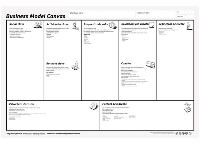 bussiness model canvas