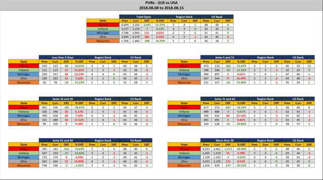 2018 08 15 GLR PUR Report Stats Report