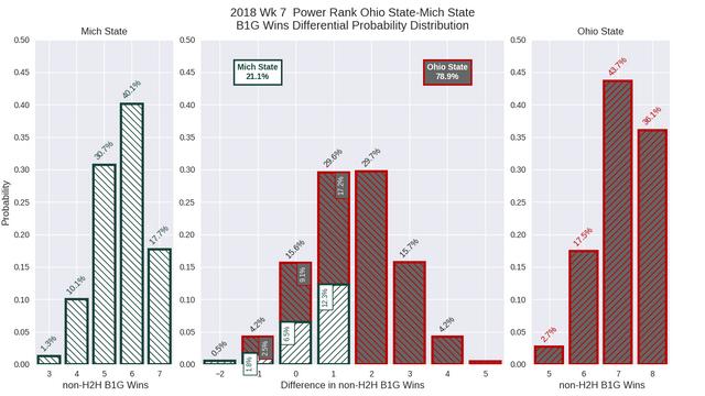 2018w07-PR-Ohio-State-Mich-State-conf-wins-diff-pdf.png