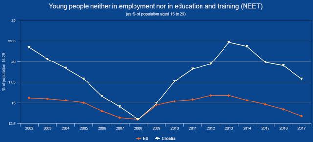"Utjecaj ""egzodusa"" na rast plaća, standarda i robusnosti na krize u Hrvatskoj - Page 8 Eurostat-NEET"