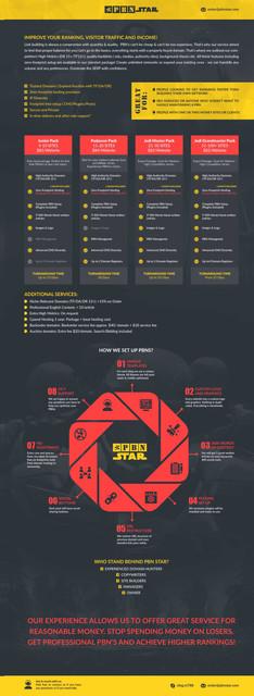 PBN Infographics 1