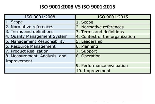 ISO 9001 2008 VS ISO 9001 2015 copy