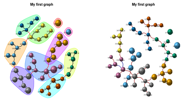 Network plot from expression data in R using igraph