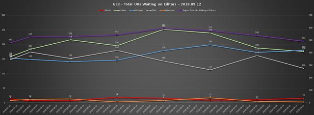 2018 09 12 GLR UR Report Total URs Waiting On Editors