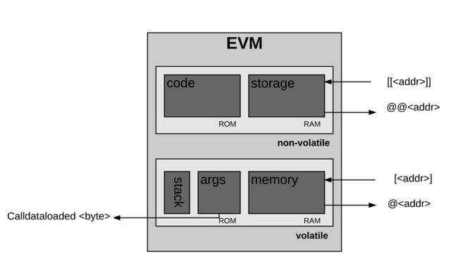 evm-architecture