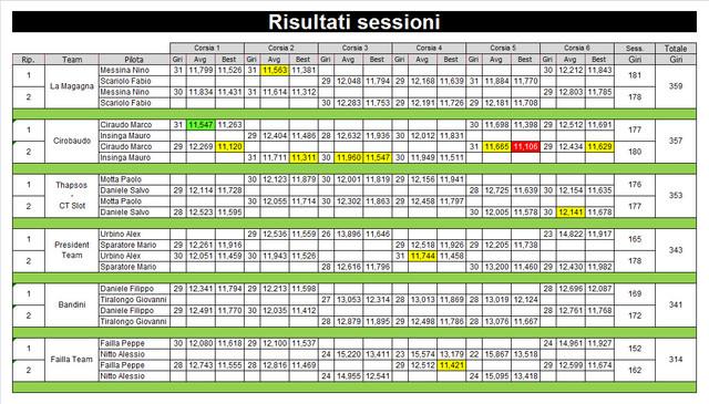 6 risultati sessioni
