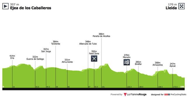 vuelta a espana 2018 stage 18 profile 5658d4bbfe