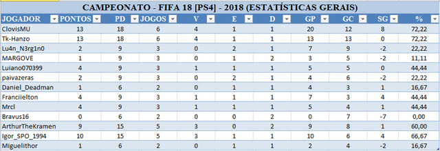 ESTATISTICAS_COPA_DO_MUNDO_2018_DESAFIFA