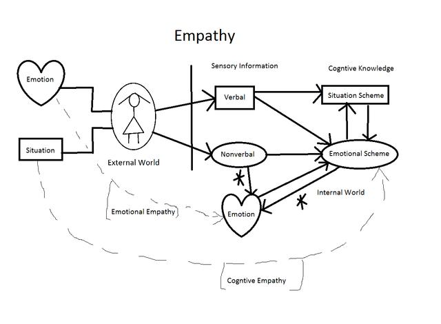 empathy diagram wrong planet autism community forum. Black Bedroom Furniture Sets. Home Design Ideas