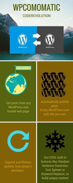 Wpcomomatic WordPress.com To WordPress Automatic Cross-Poster