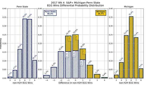 2017w04-SP-Michigan-Penn-State-conf-wins-diff-pdf.png