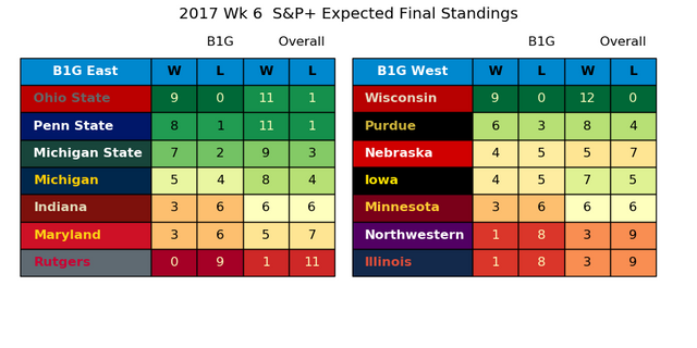 2017w06-SP-Expected-Standings.png