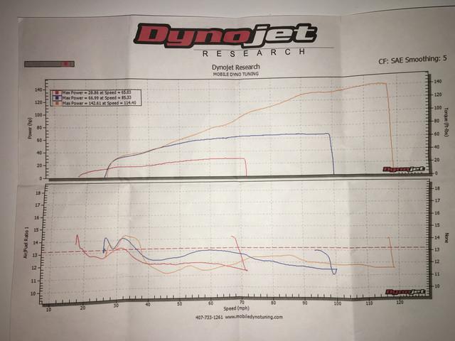Mt10 Dyno Results