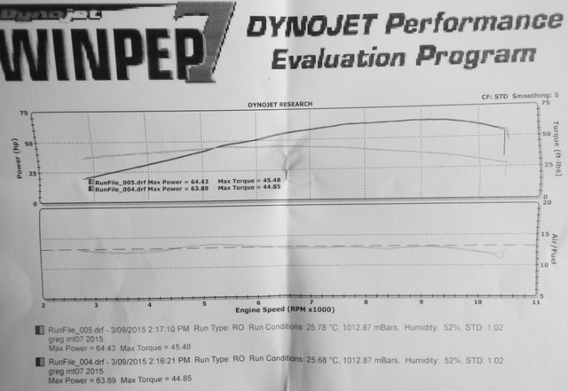 dyno_graph_pre_and_post_restrictor_removal_6.jpg