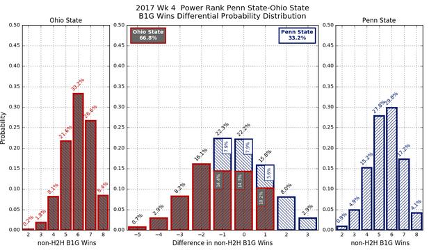2017w04-PR-Penn-State-Ohio-State-conf-wins-diff-pdf.png