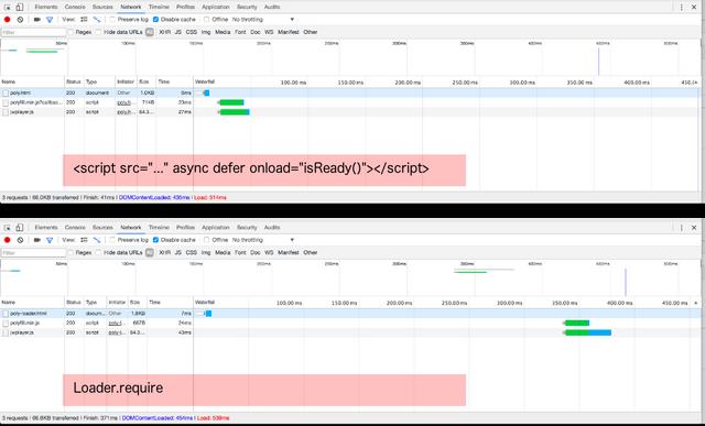 test loader vs async