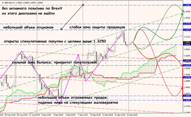 Аналитика от ForexChief - Страница 7 17_09_18_GBPUSD