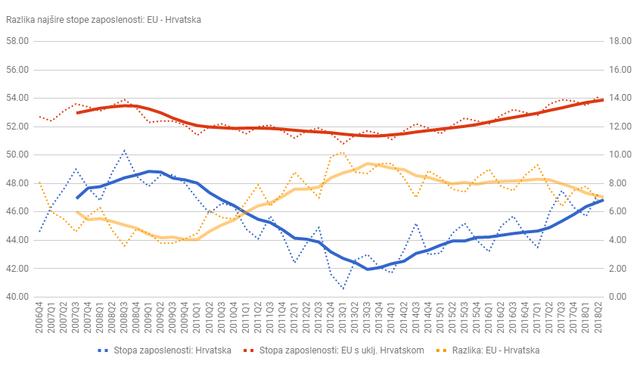 """Utjecaj """"egzodusa"""" na rast plaća, standarda i robusnosti na krize u Hrvatskoj - Page 7 Zaposlenost_razlika_EU_HR_Q218"""