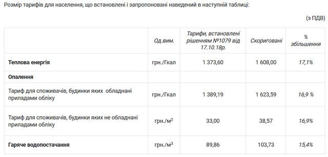 tarif teplo - «Житомиртеплокомуненерго» порахувало нові тарифи після здорожчання газу – підвищення ще на 17%