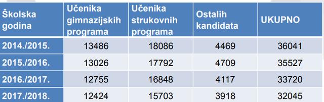 """Utjecaj """"egzodusa"""" na rast plaća, standarda i robusnosti na krize u Hrvatskoj - Page 5 Drz_matura"""