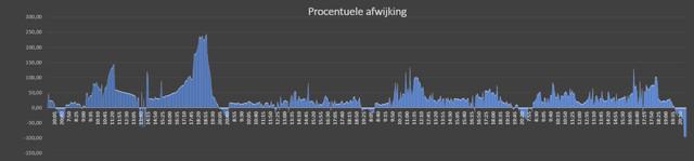 Afwijking_in_procenten_per_paneel.jpg