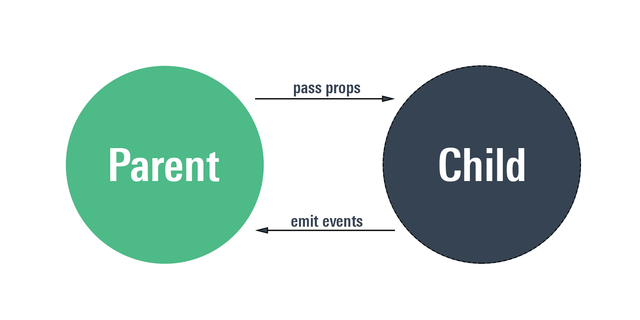Vue component communication pattern