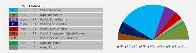 Elecciones Masonia 2017 Elecciones_2016