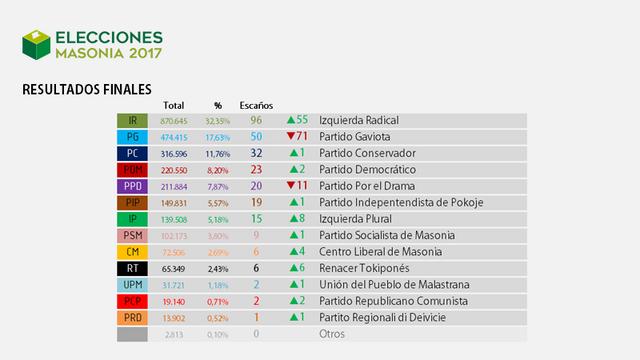Elecciones Masonia 2017 Resultados_4_Finales_1