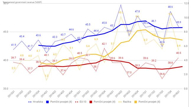 "Utjecaj ""egzodusa"" na rast plaća, standarda i robusnosti na krize u Hrvatskoj - Page 7 TGGR-Q2-18"