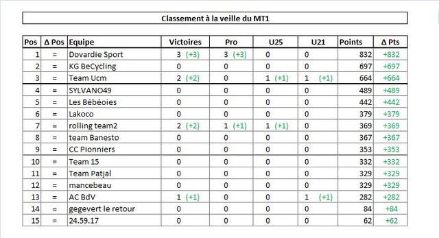 M2_S28_Pre_MT1_Team_Ranking.jpg