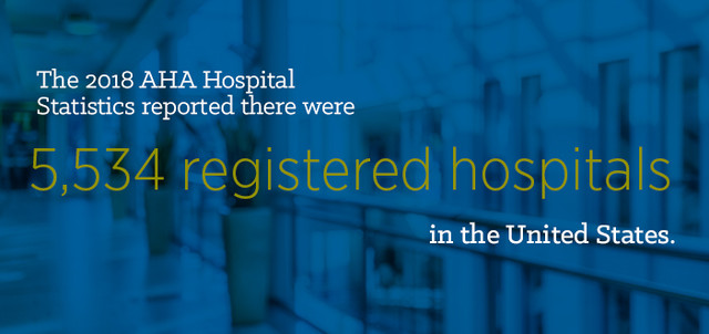 The 2018 AHA Hospital Statistics reported here were 5,534 registered hospitals in the U.S.