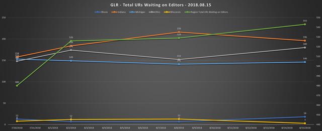 2018 08 15 GLR UR Report Aggregate Chart