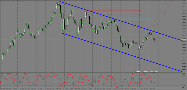 EURUSD-m-Monthly.png