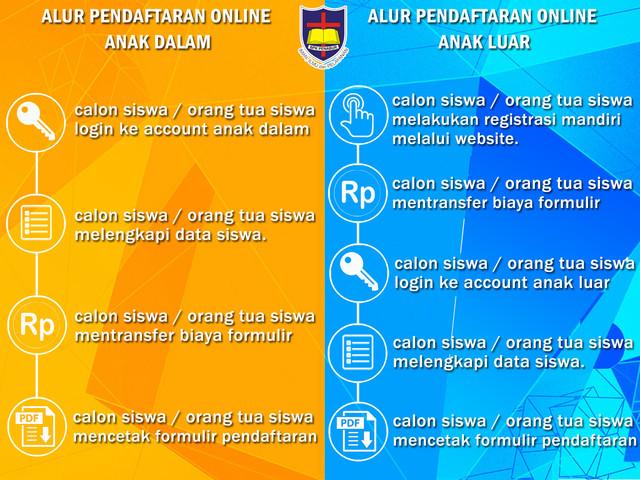 Alur Pendaftaran PSB Online BPK PENABUR.