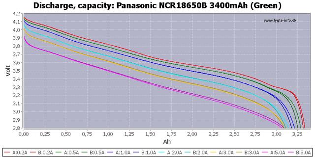 Panasonic_NCR18650_B_3400m_Ah_Green_Capacity