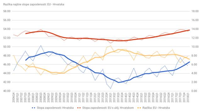 Statistika u nizu Razlika_zaposlenost_Q1_18