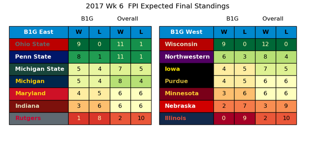 2017w06_FPI_Expected_Standings.png