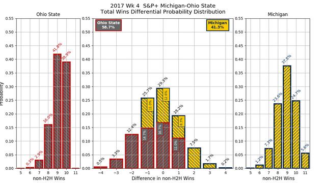 2017w04-S-amp-P-Michigan-Ohio-State-overall-wins-diff-pdf.png