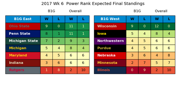 2017w06-PR-Expected-Standings.png