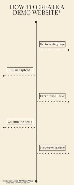 Demo My WordPress