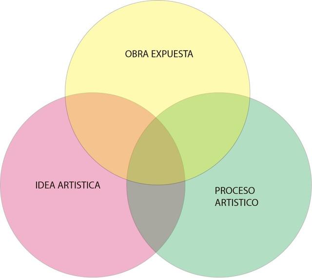 ideaprocesoobra