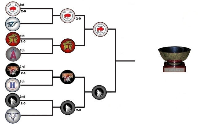 Tier3_Playoff_Bracket2018
