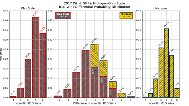 2017w04-SP-Michigan-Ohio-State-conf-wins-diff-pdf.png