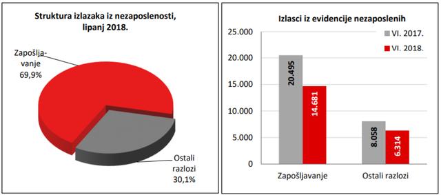 Statistika u nizu 06_18_ulasci_hzz