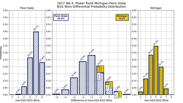 2017w06-PR-Michigan-Penn-State-conf-wins-diff-pdf.png