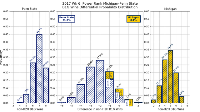 2017w06_PR_Michigan_Penn_State_conf_wins_diff_pdf.png