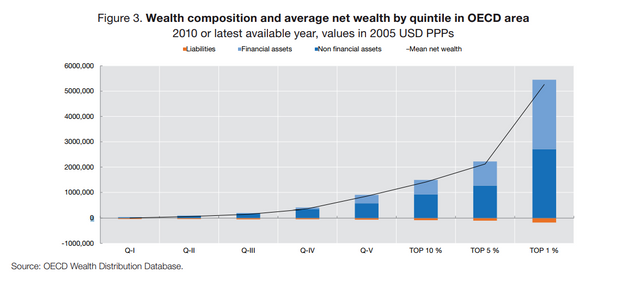OECD net wealth composition