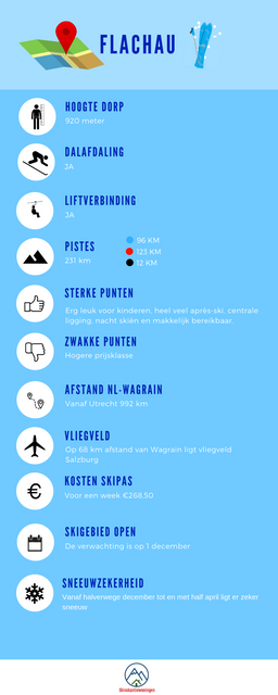 Infographic_Flachau