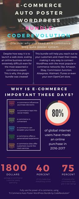 E-Commerce Auto Poster WordPress Bundle by CodeRevolution